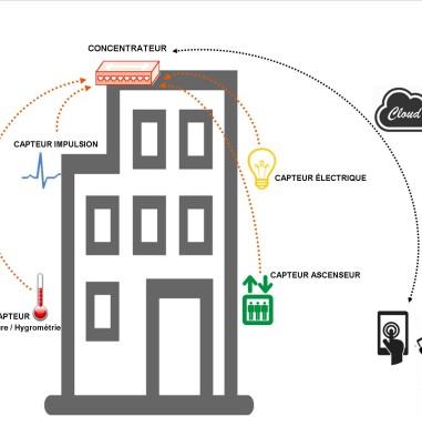 ICT_Data schema
